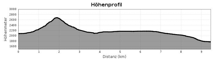 Höhenprofil Etappe 5