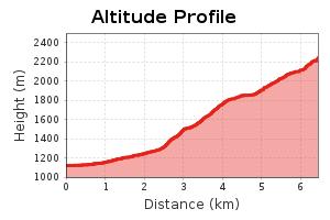 Höhenprofil Etappe 1