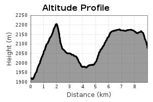 Höhenprofil Etappe 4