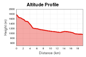 Höhenprofil Etappe 6